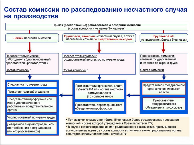 Протокол Осмотра Несчастного Случая Форма 7 Новая - картинка 2