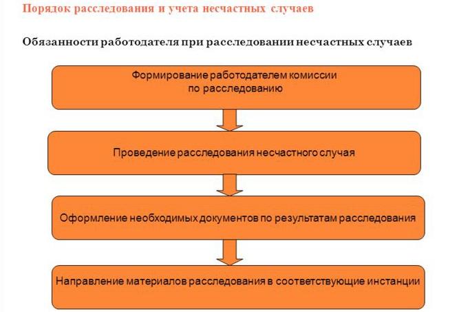 Протокол Осмотра Несчастного Случая Форма 7 Новая
